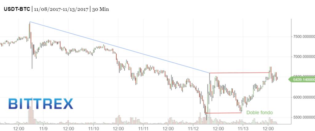 Doble fondo Bitcoin