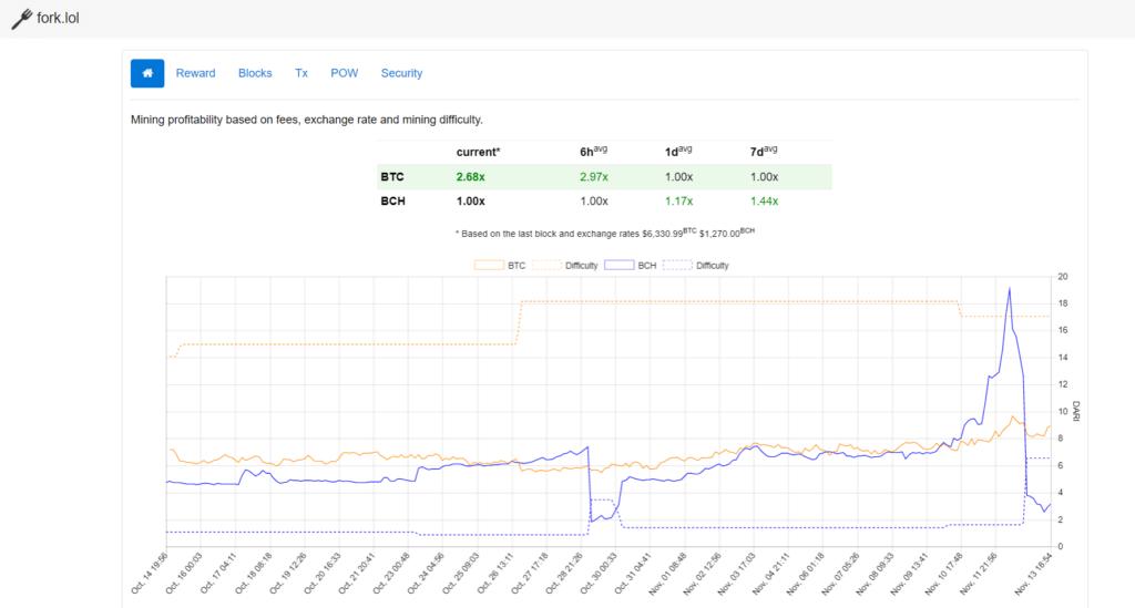 Mining profitability BTC vs BCH