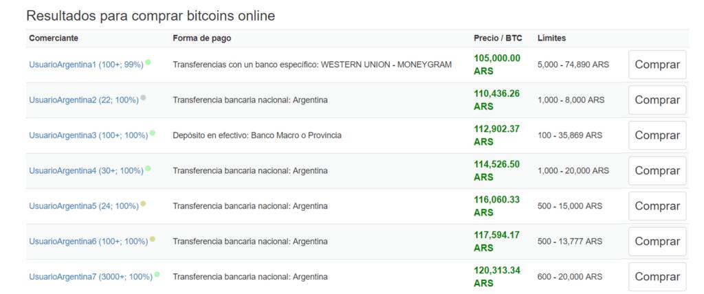 Resultados vendedores BTC Argentina