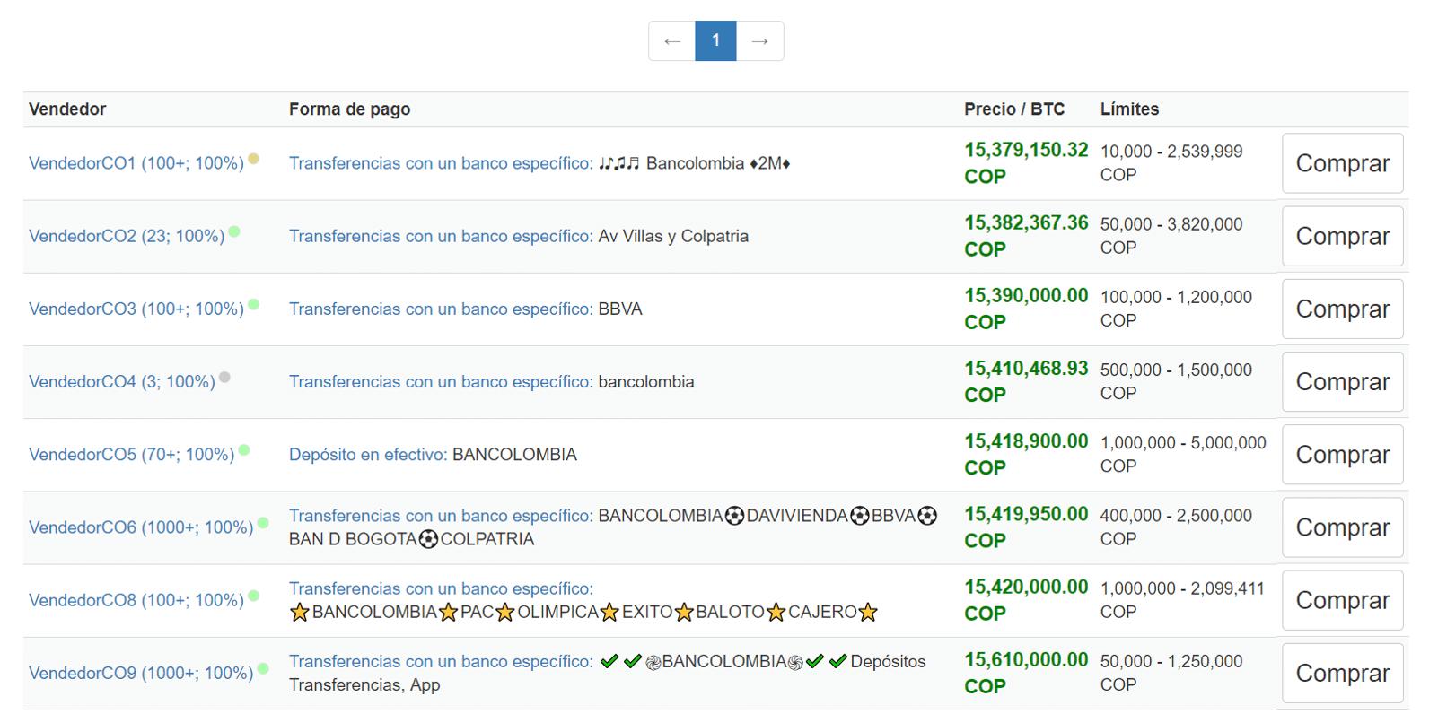 Resultados vendedores Bitcoin Colombia