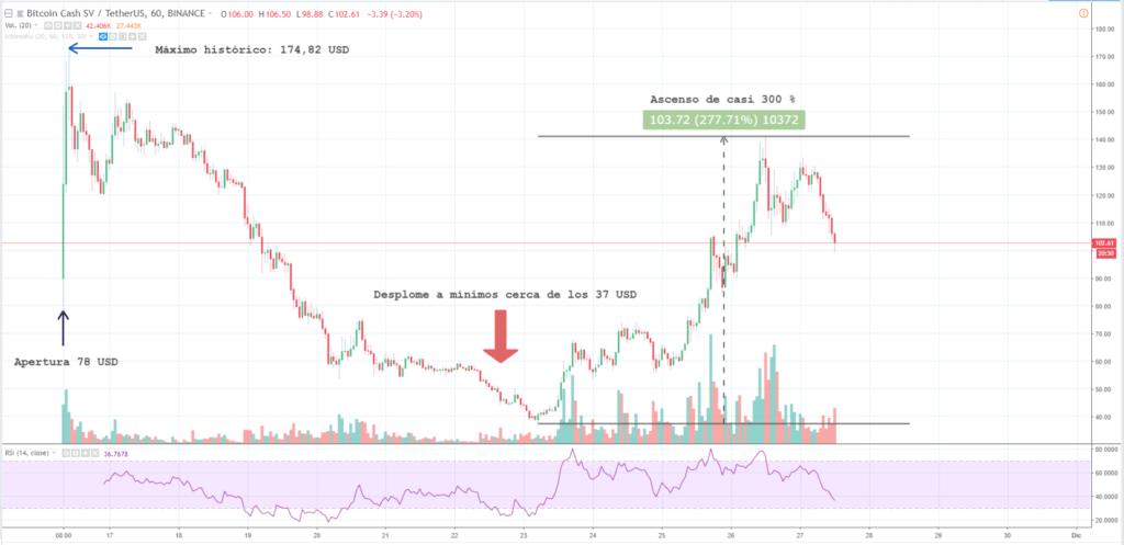 Análisis técnico Bitcoin SV