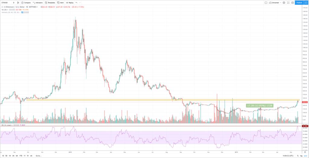 Análisis técnico ethereum bitcoin mayo 2019