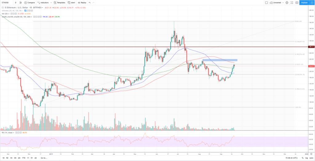 Análisis técnico Ethereum dólar 1 día septiembre 2019