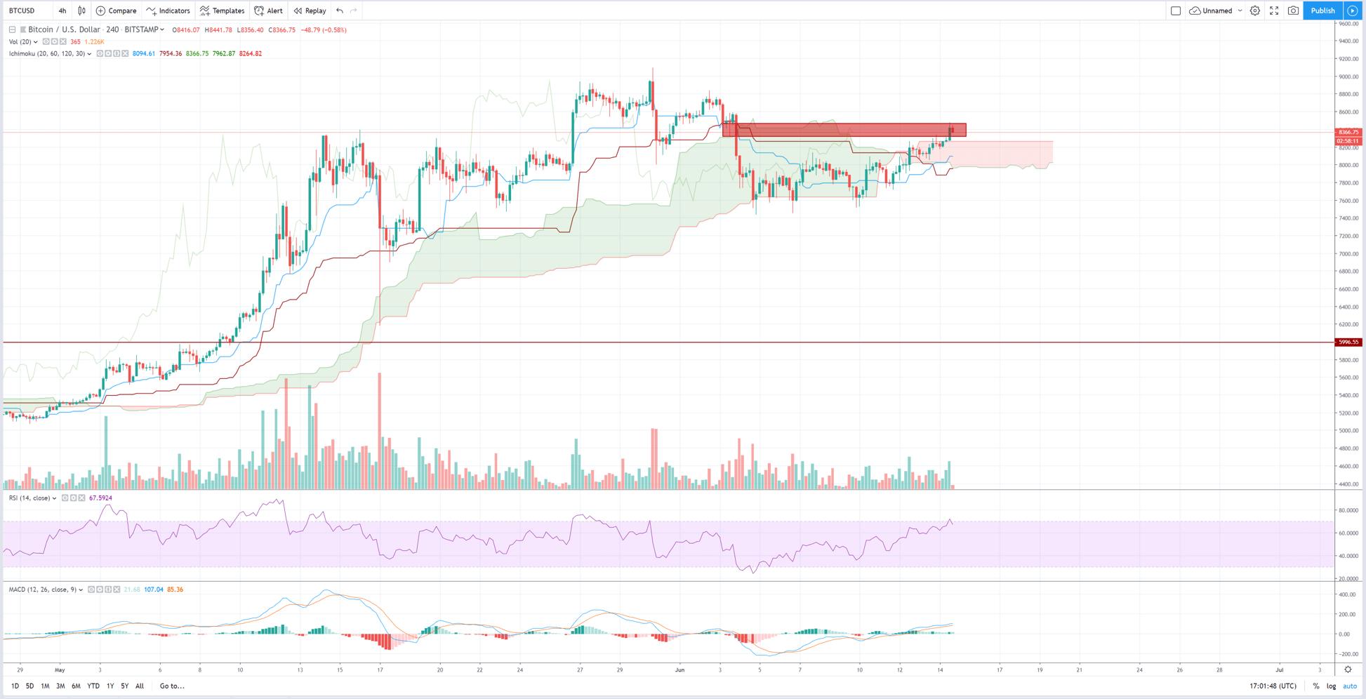 Análisis técnico bitcóin dólar 14 de junio del 2019