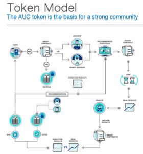 Token Model