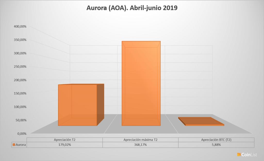 Aurora desempeño T2 2019