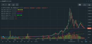 Bitcoin charts