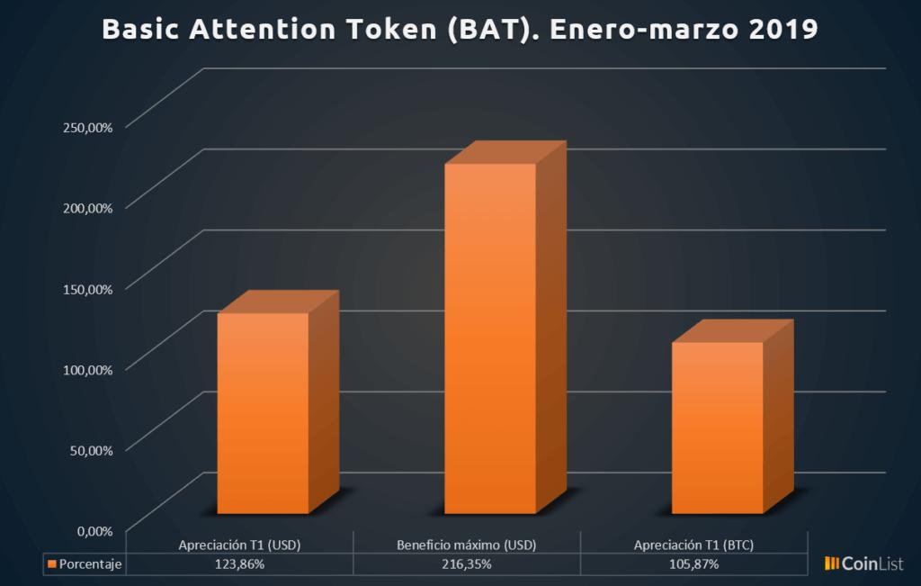 Basic Attention Token desempeño T1 2019