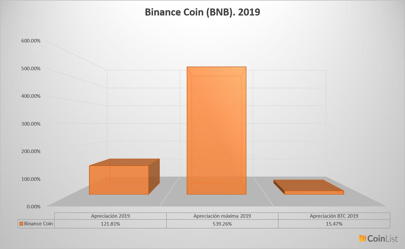 Binance Coin desempeño 2019