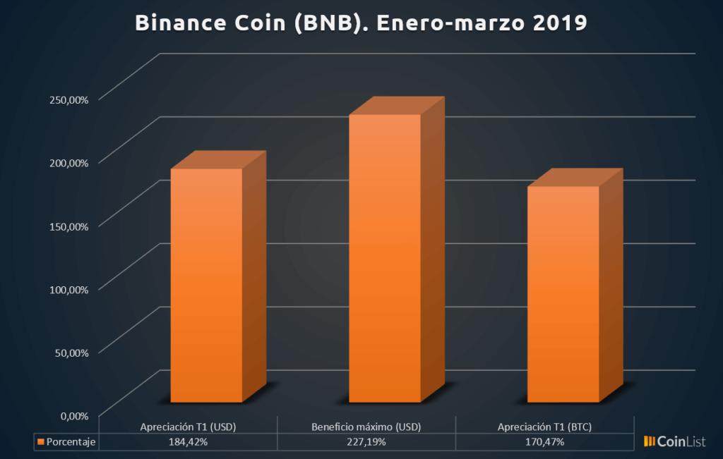 Binance Coin desempeño T1 2019