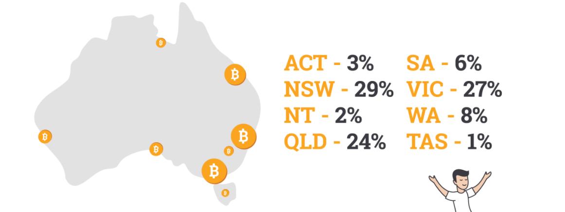 Bitcoin Australia location