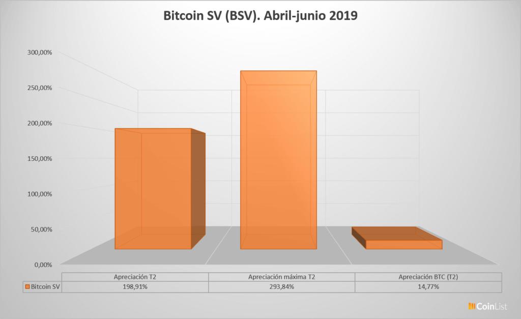 Bitcoin SV desempeño T2 2019