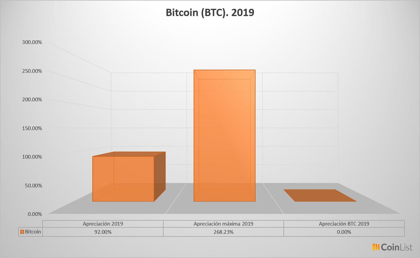 Bitcoin desempeño 2019