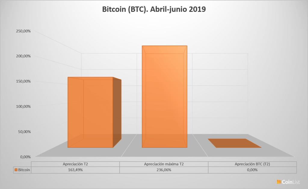 Bitcóin desempeño T2 2019