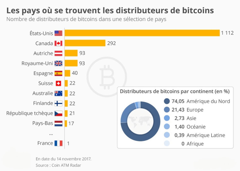 Bitcoin sur un distributeur automatique