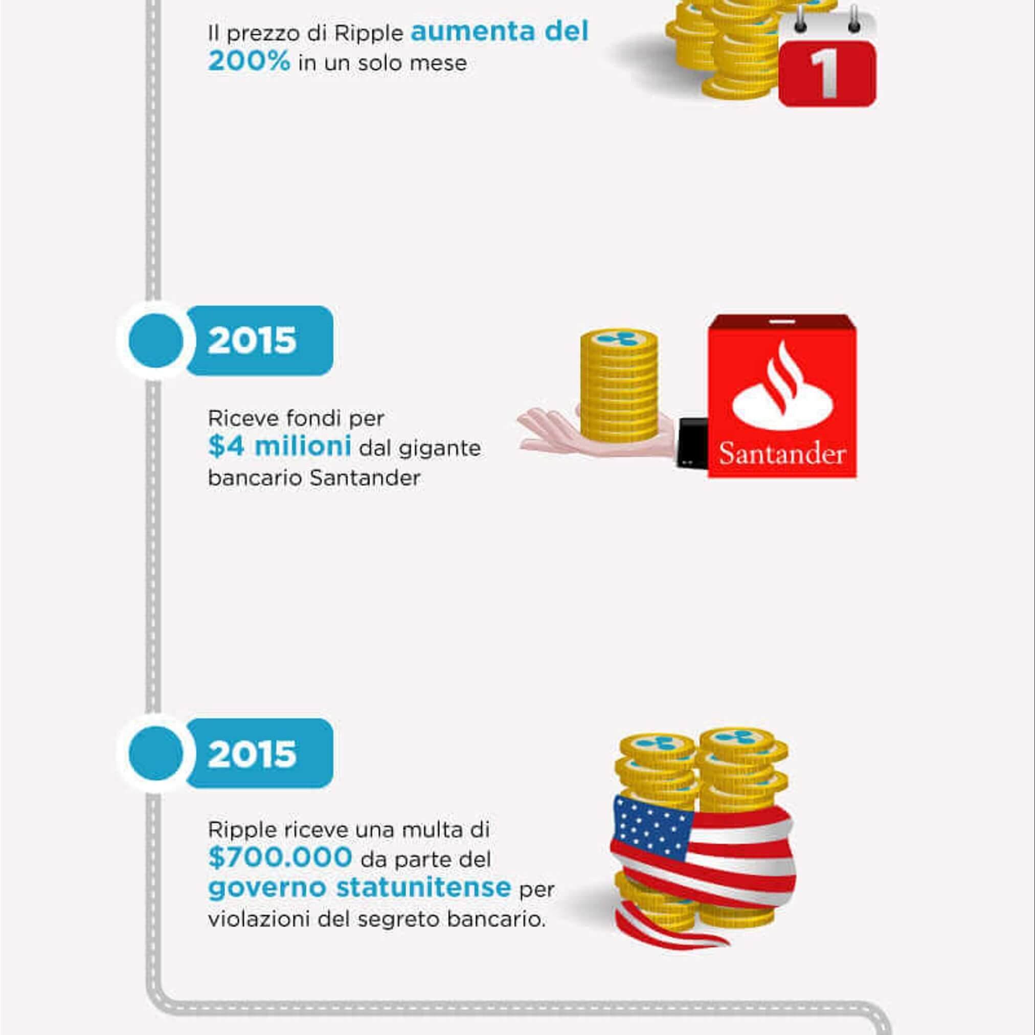 Infografica storia di Ripple