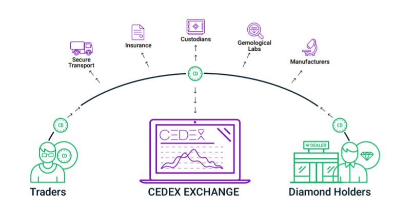 CEDEX Coin