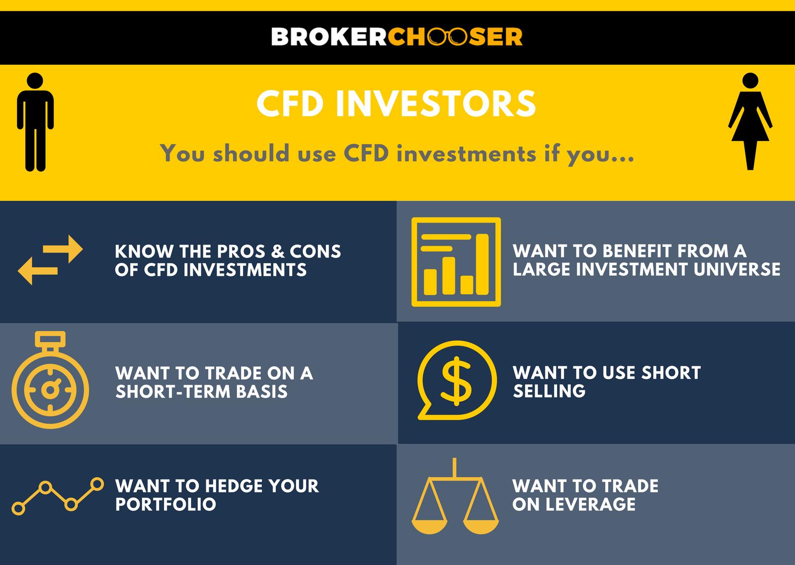 CFD investors