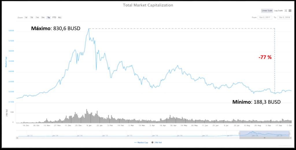 Caída del mercado criptomonedas en 2018