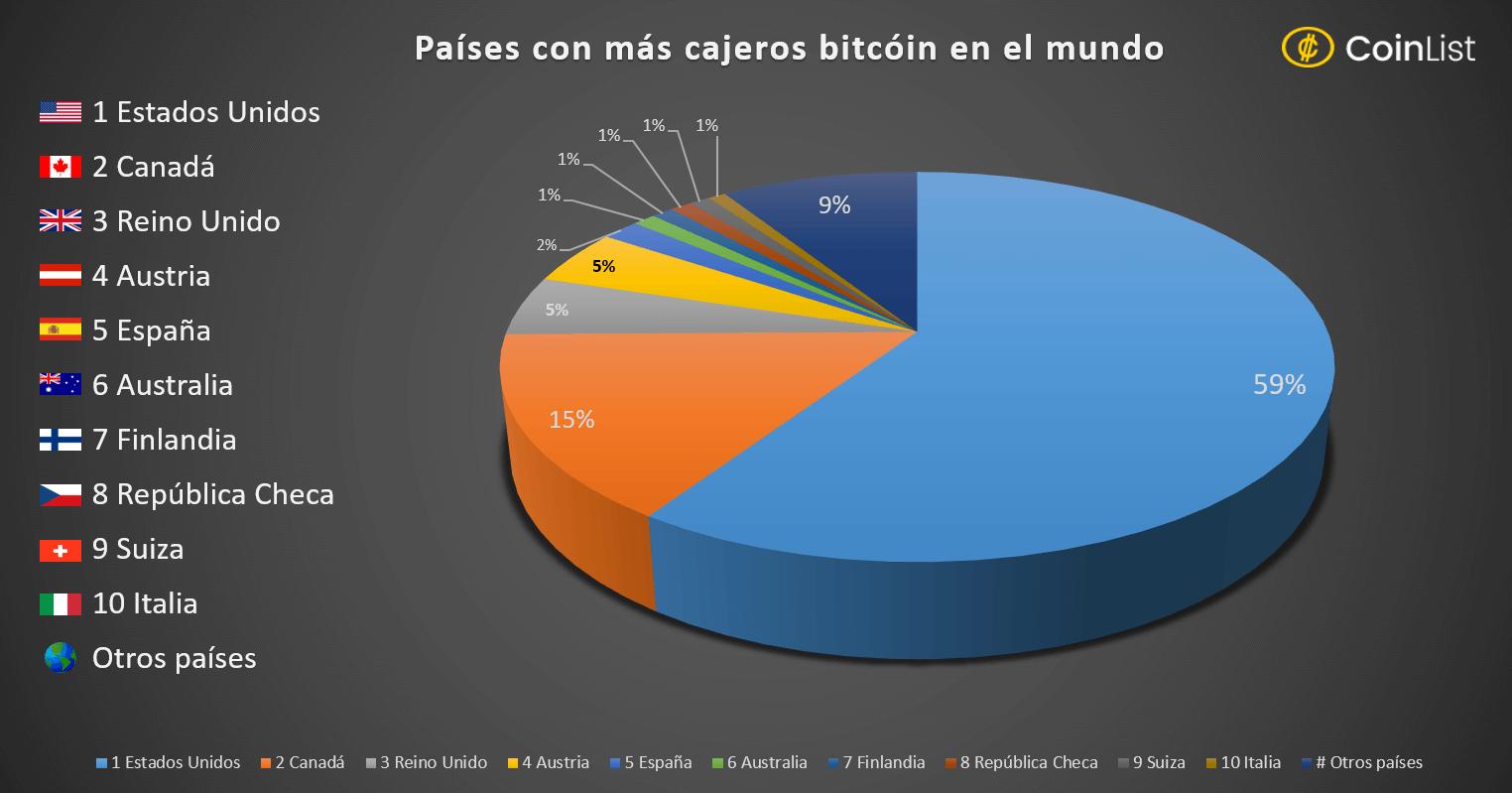 Cajeros bitcoin lista mundo est