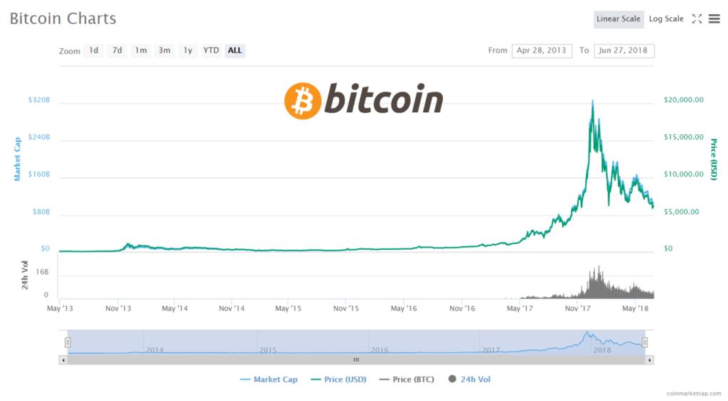 Capitalización de mercado bitcoin