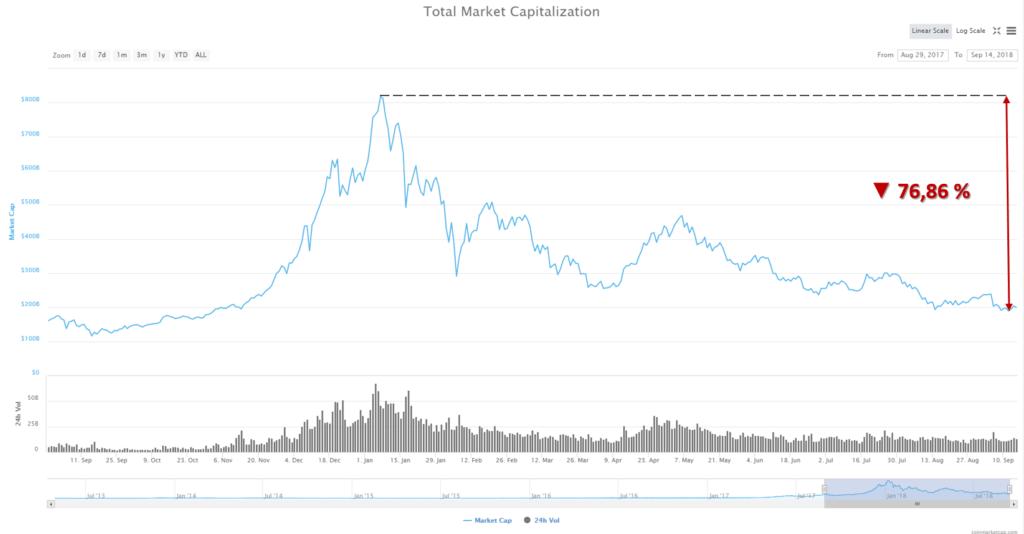 Mike Novogratz criptomonedas mínimo - Capitalización de mercado cripto 14 de septiembre