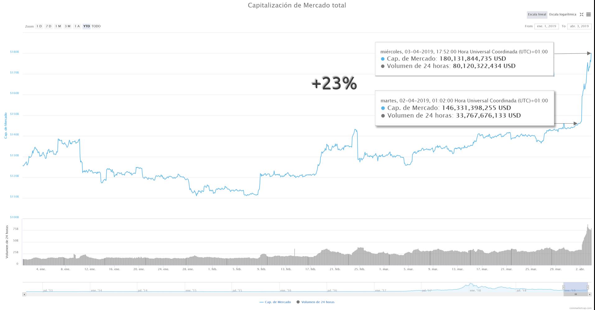 Capitalización de mercado criptomonedas 3 de abril del 2019