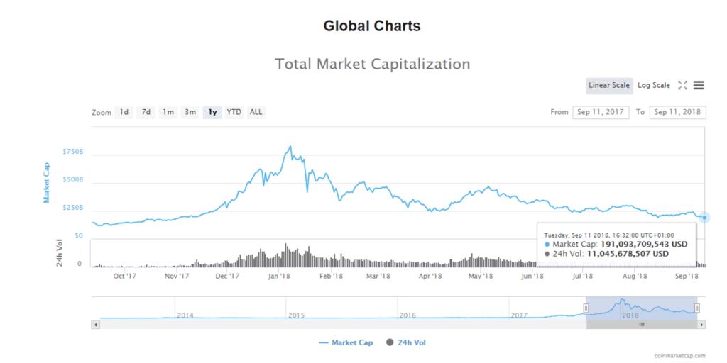 Capitalización de mercado también en sus mínimos