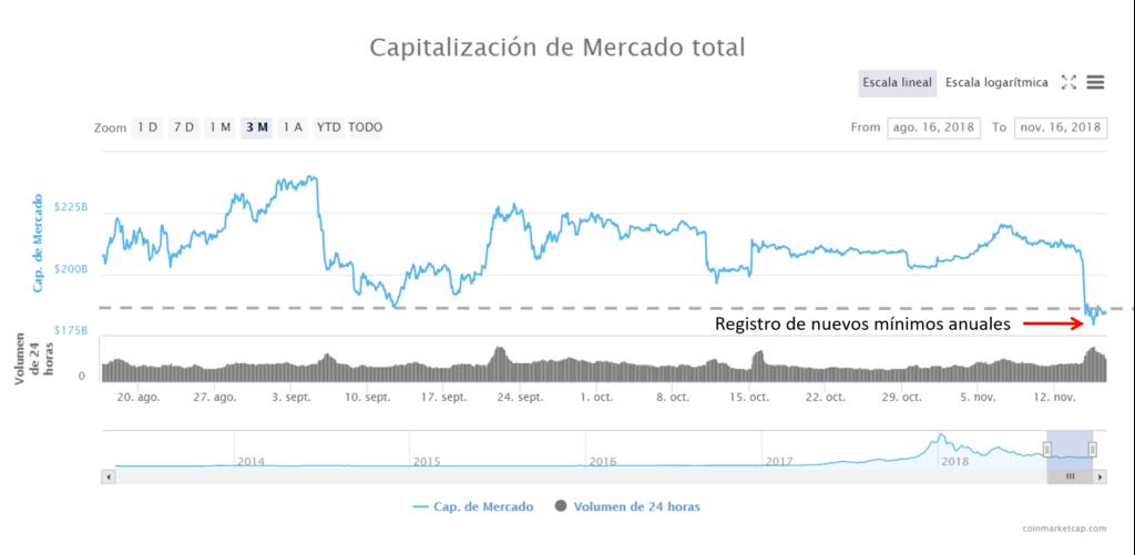 Capitalización global criptomonedas