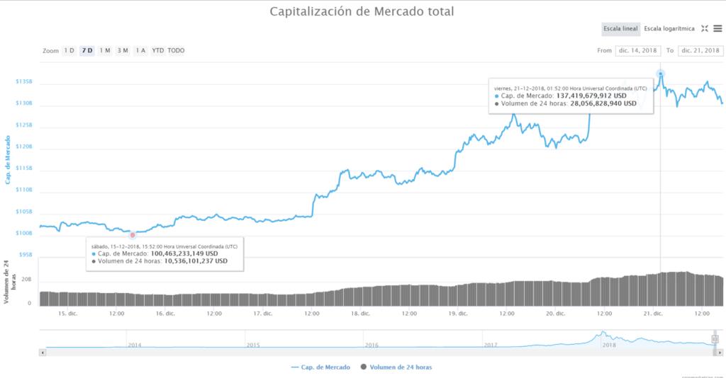 Capitalización criptomonedas 21 de diciembre
