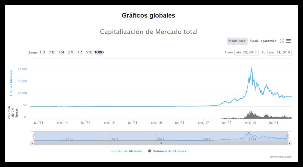 Capitalización global del mercado de las criptomonedas