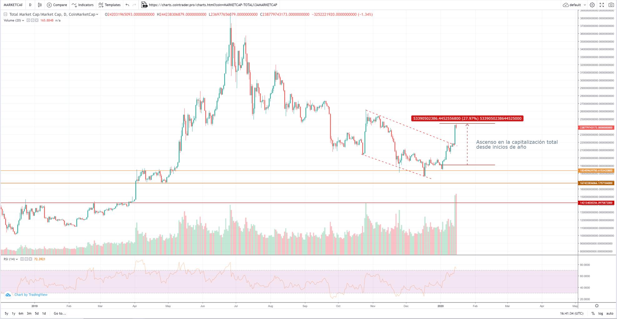 Capitalización total de mercado 15 de enero del 2020