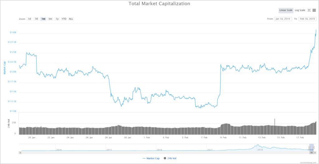 Capitalización total del mercado de las criptomonedas