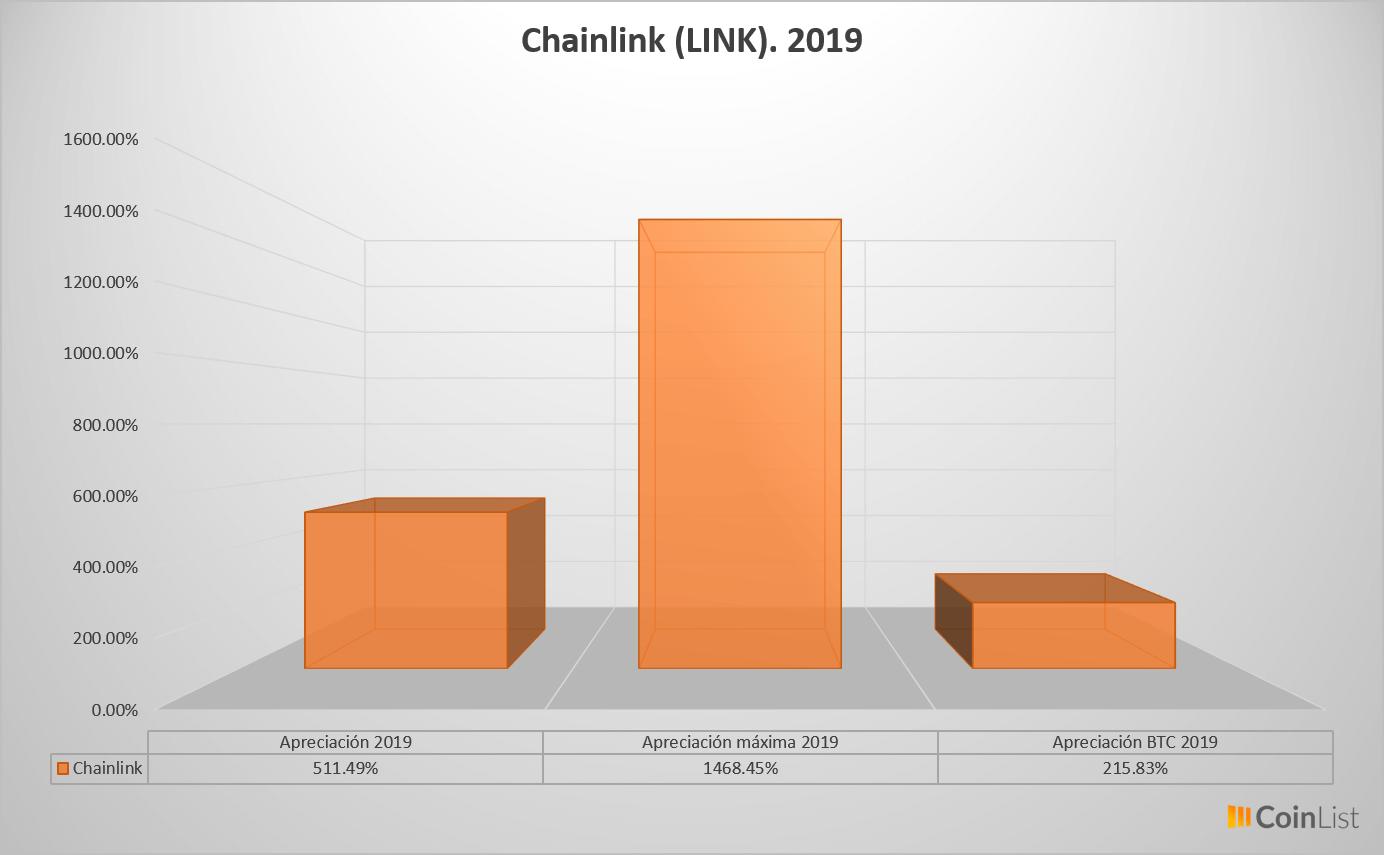 Chainlink desempeño 2019