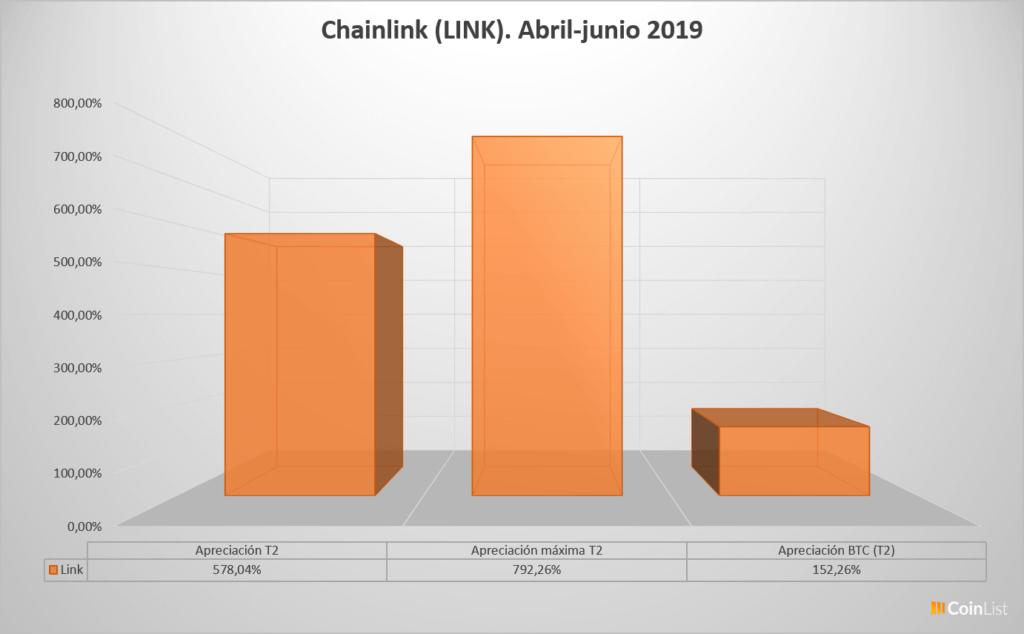 Chainlink desempeño T2 2019