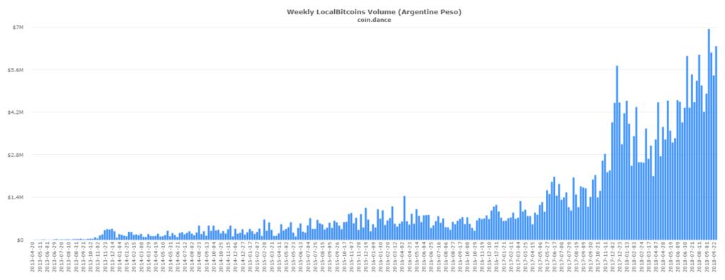 Coindance transacciones pesos argentinos bitcoin