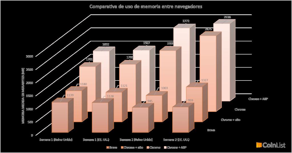 Comparativa de uso de memoria entre Brave y Chrome