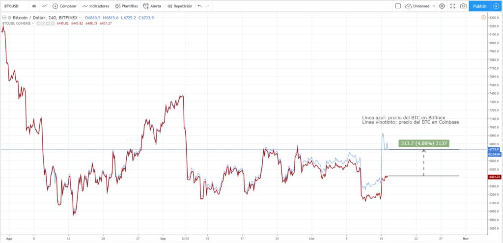 Comparativa del precio del bitcóin entre Coinbase y Bitfinex