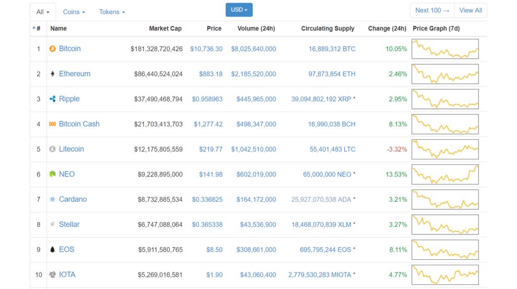Comprar monedas virtuales - ranking coinmarketcap