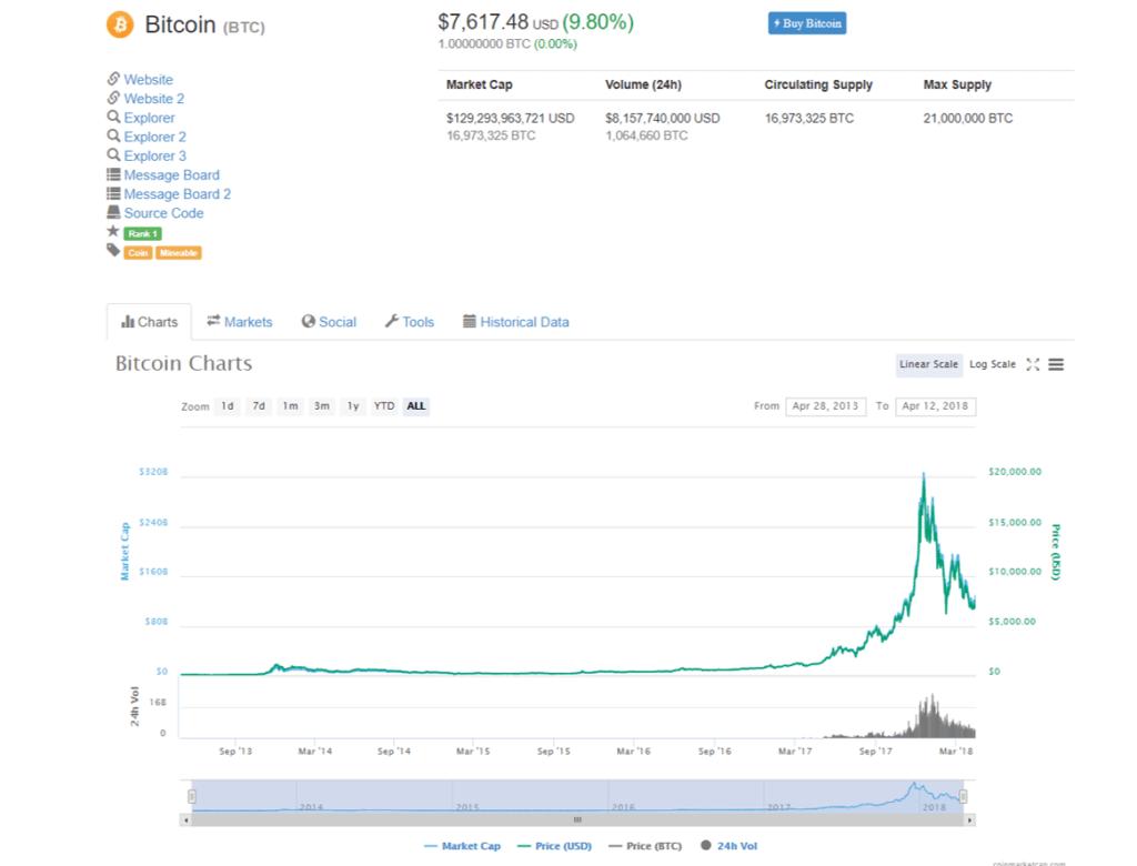 Cuánto cuesta un bitcoin - CoinMarketCap