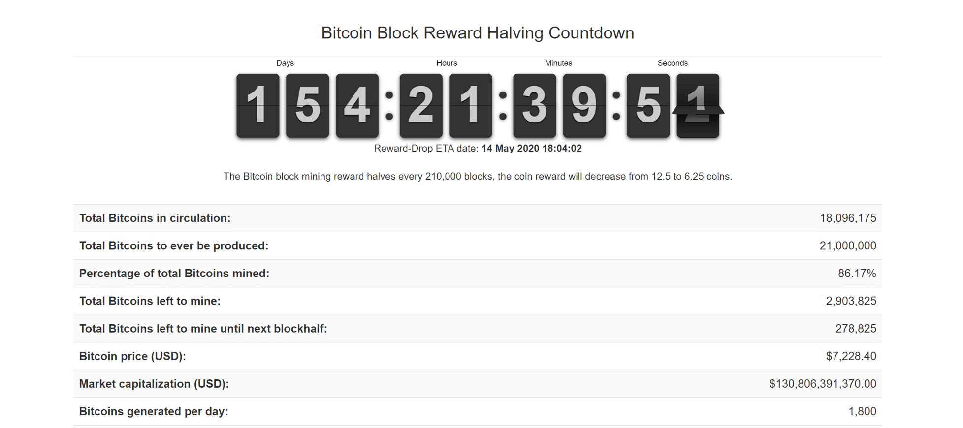 Cuenta atrás del halving de bitcóin