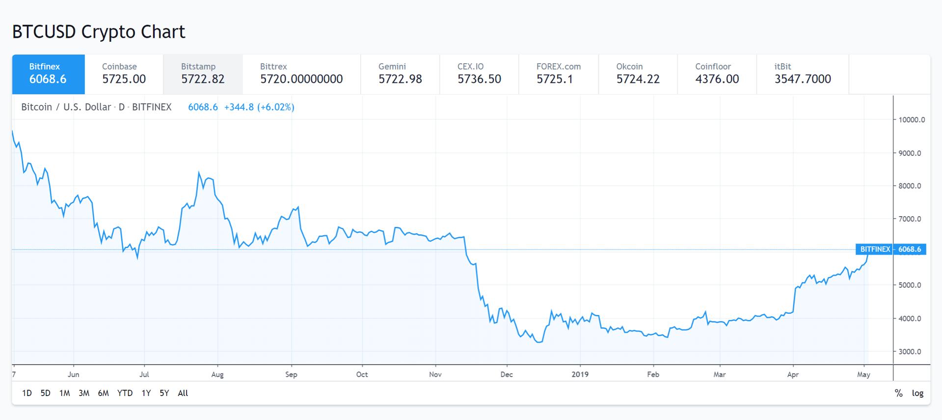 El precio del bitcóin en diferentes plataformas de intercambio. Mayo del 2019.