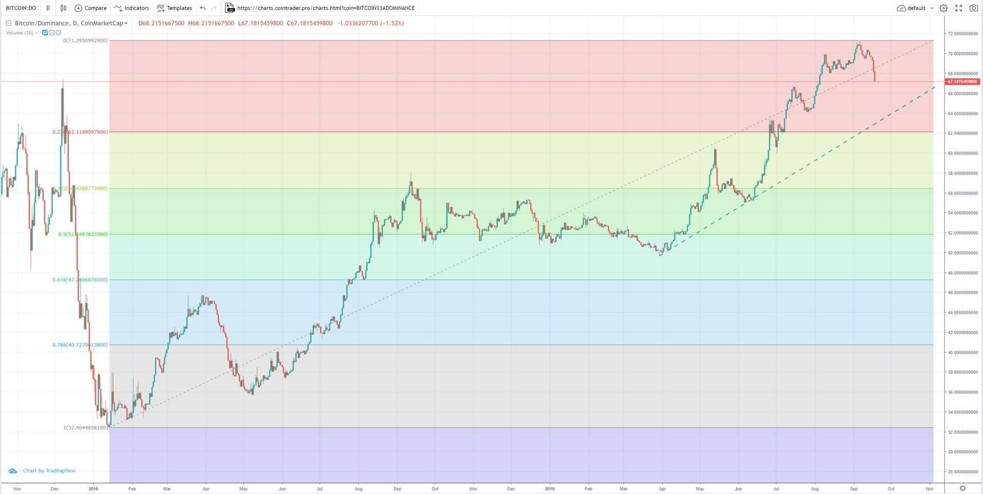 Dominio del bitcóin mercado 18 de septiembre
