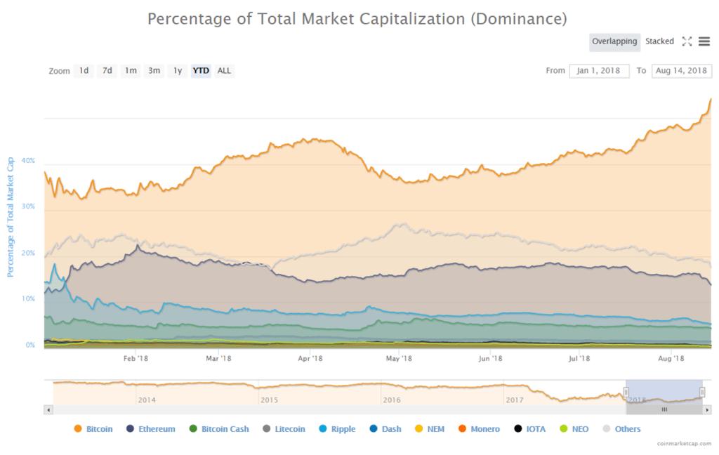 Dominio del bitcóin mercado criptomonedas