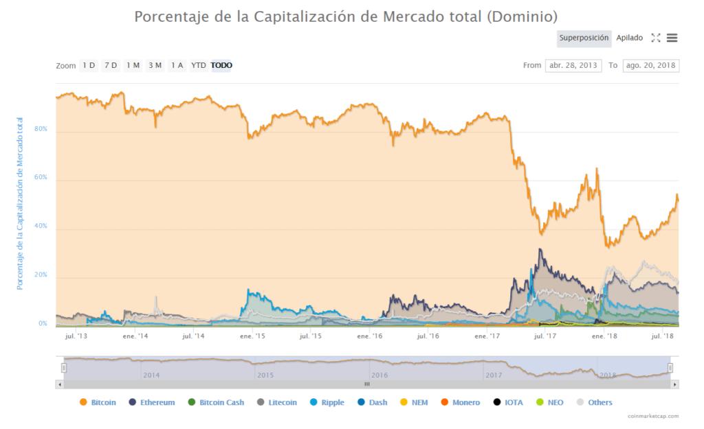 Dominio del bitcoin mercado global agosto 20 2018
