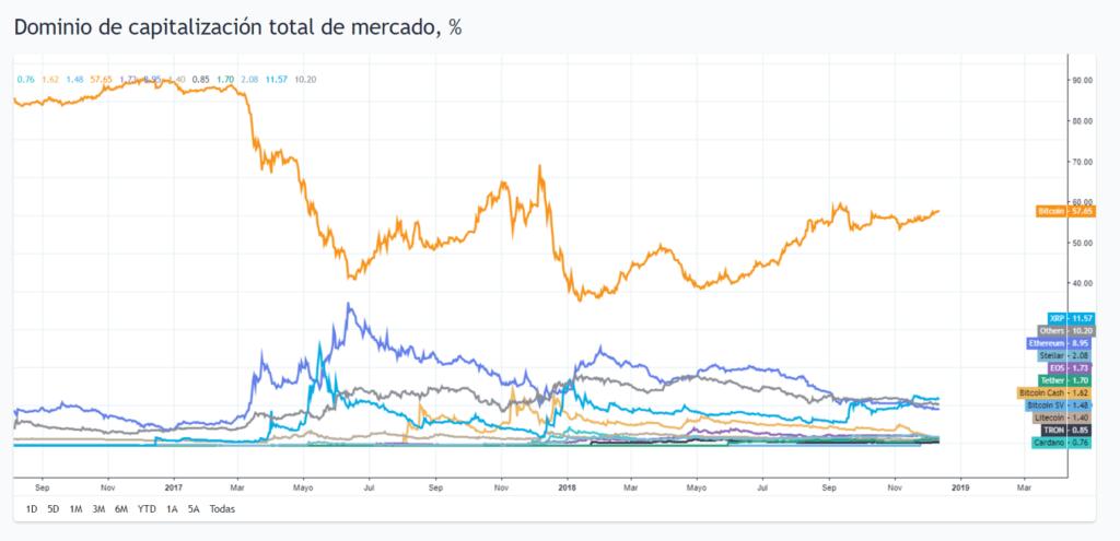 Dominio del bitcóin y otras altcoins en el mercado