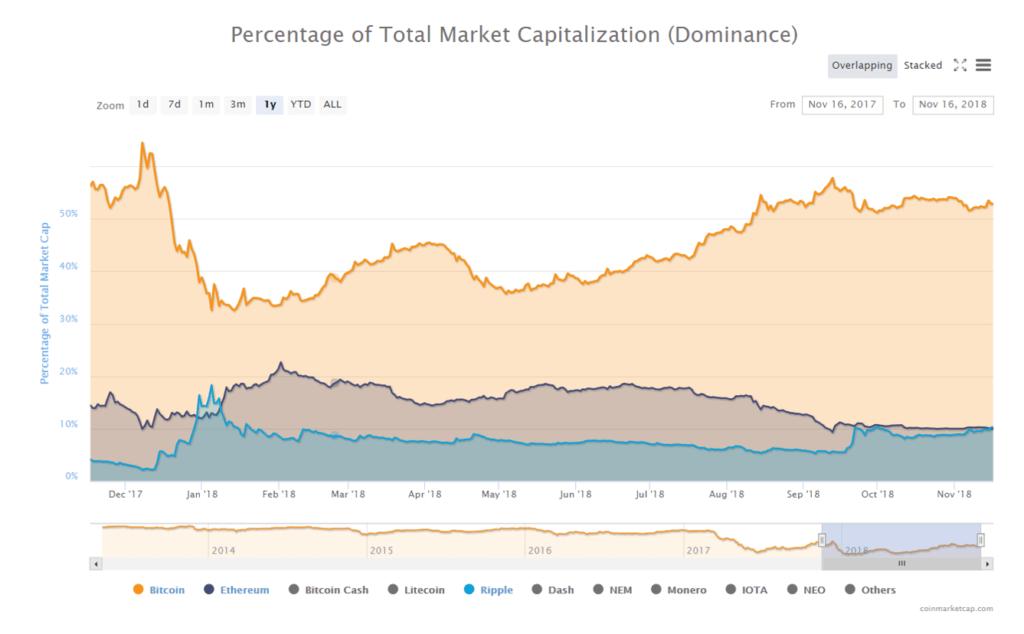 Dominio porcentual del bitcoin, ether y XRP con respecto al mercado total
