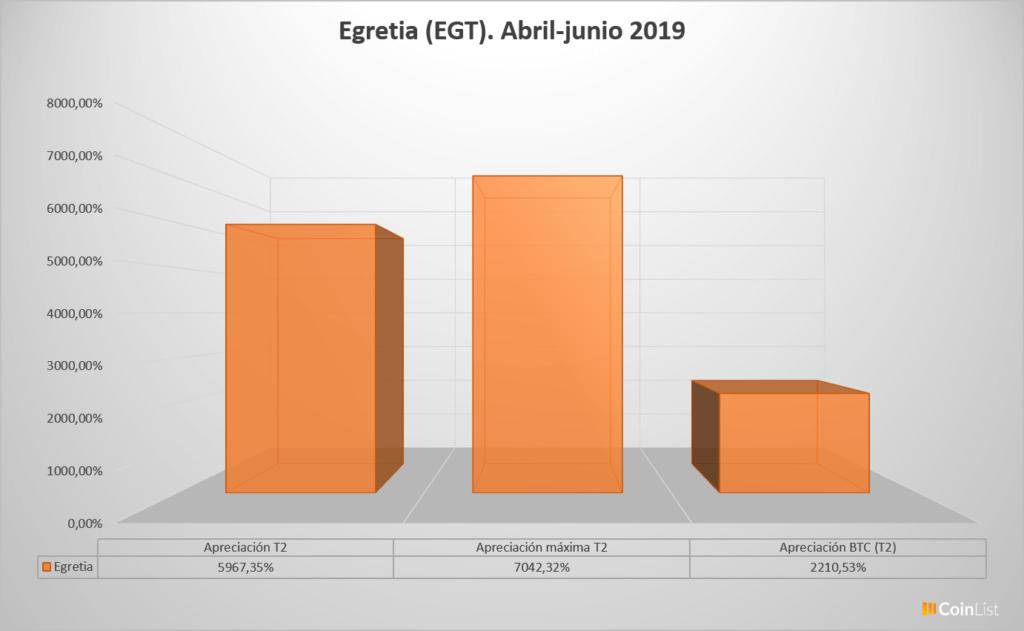 Egretia desempeño T2 2019