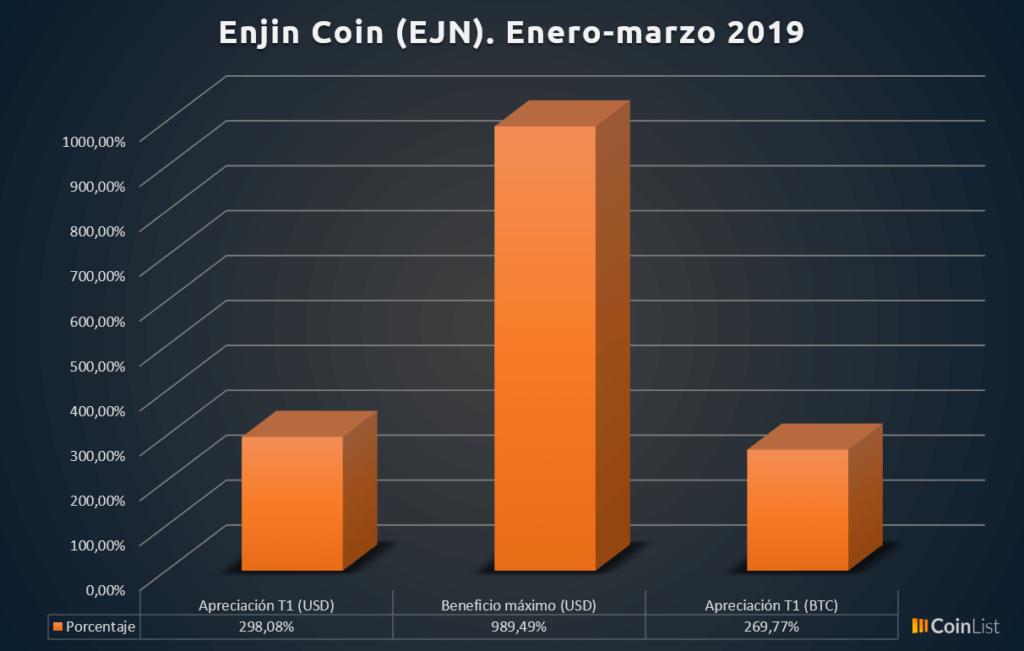 Enjin Coin desempeño T1 2019