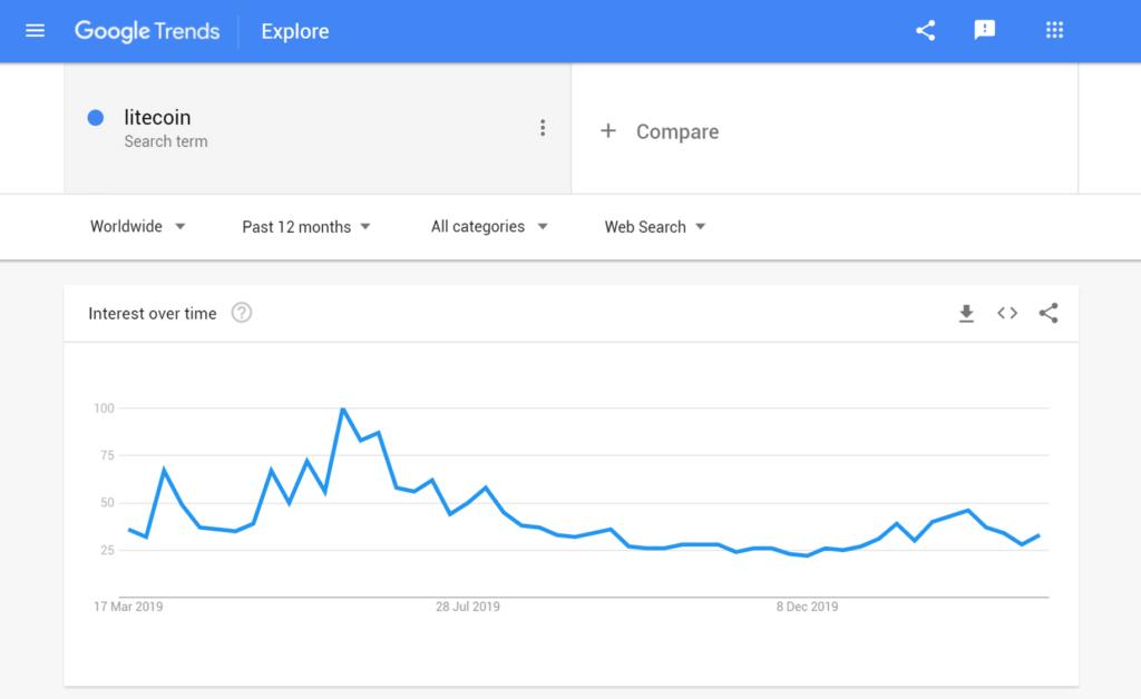 Google Trends Litecoin